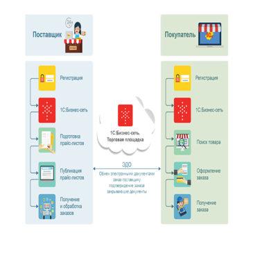 1С:Бизнес-сеть. Торговая площадка. Бесплатный сервис для поставщиков и покупателей